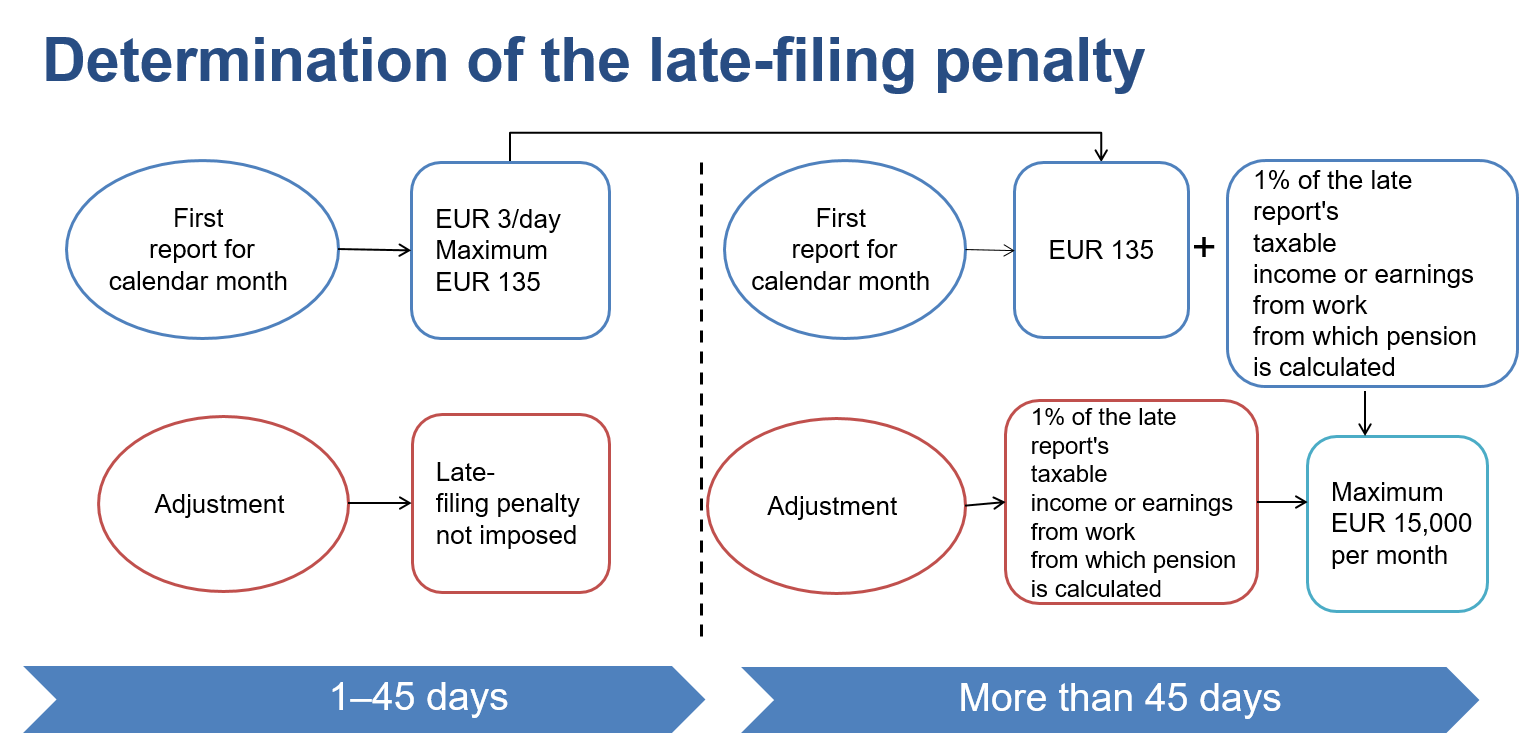 Chart about the late-filing penalties. The content is described in these instructions.