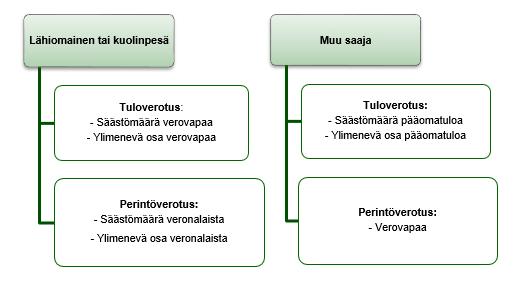 ulkomaisen eläkkeen verotus suomessa