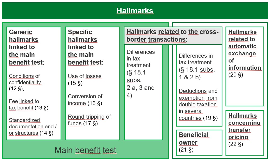 A graphic illustration of the hallmarks according to the chapter 3 of the Act on Reportable Arrangements.