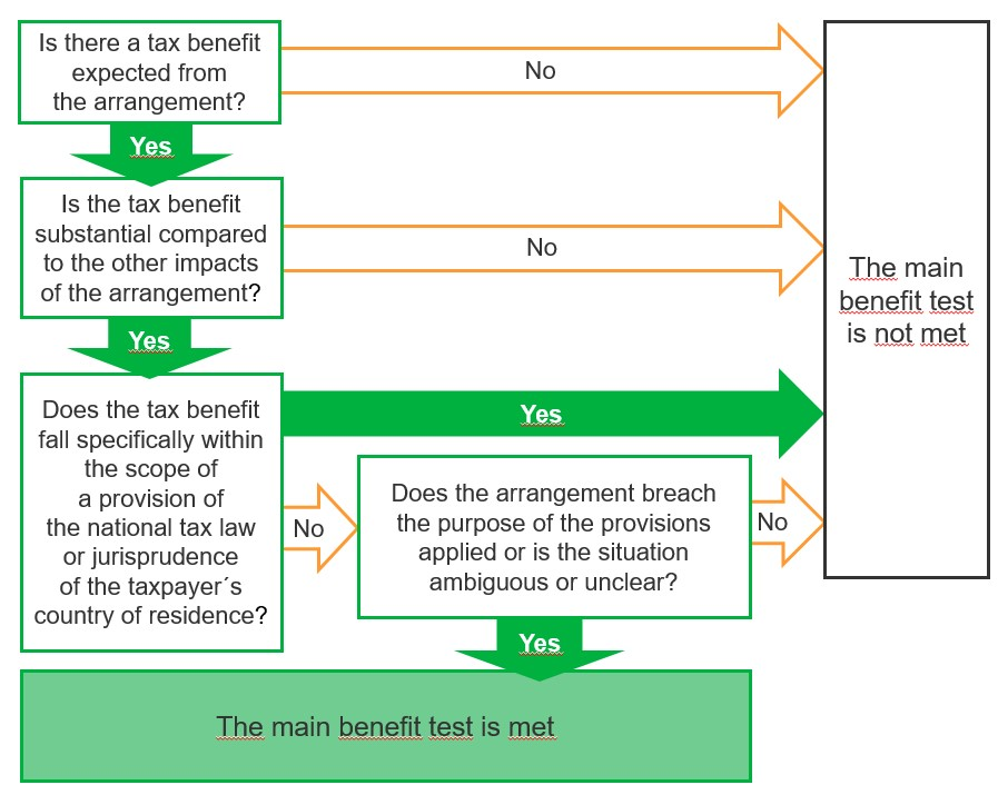 A graphic illustration of applying the the main benefit.