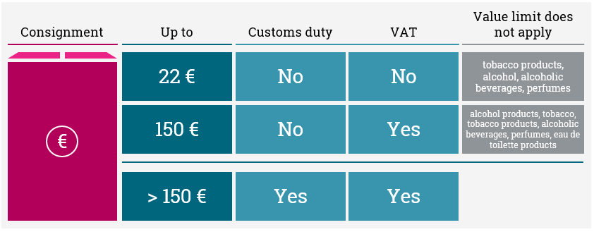 More information on value limits are available on the internet site of the Finnish Customs.