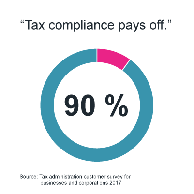 Infographics: 90% thinks that tax compliance pays off.