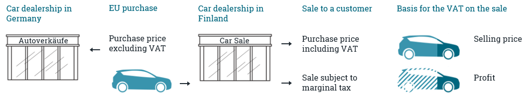 Difference between the sale including VAT and the sale subject to marginal tax as a figure