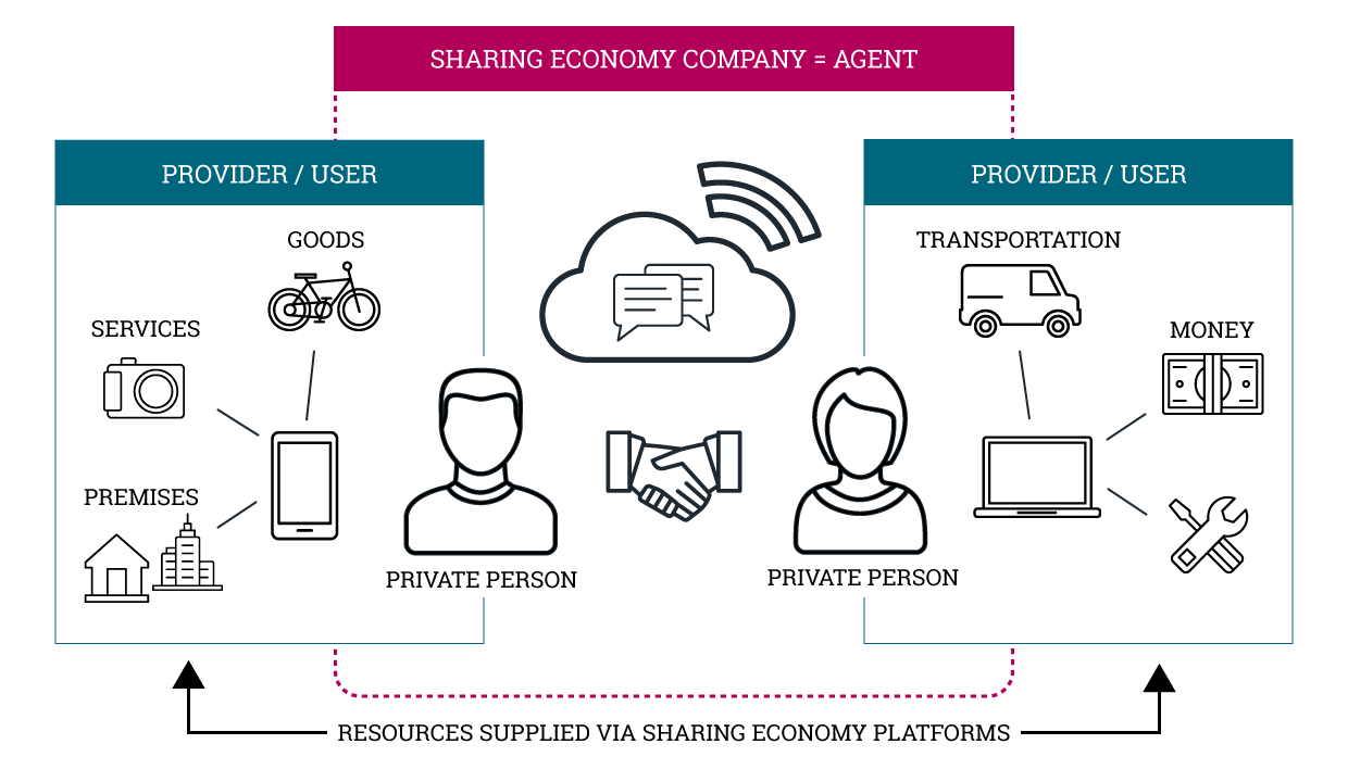 The basic idea and shared resources of sharing economy. Sharing economy company works as an agent whereas private persons can be both providers or users of sharing economy platforms. Shared resources include goods, services, premises, transportation and money.