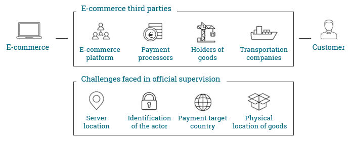 E-commerce third parties and challenges faced in official supervision