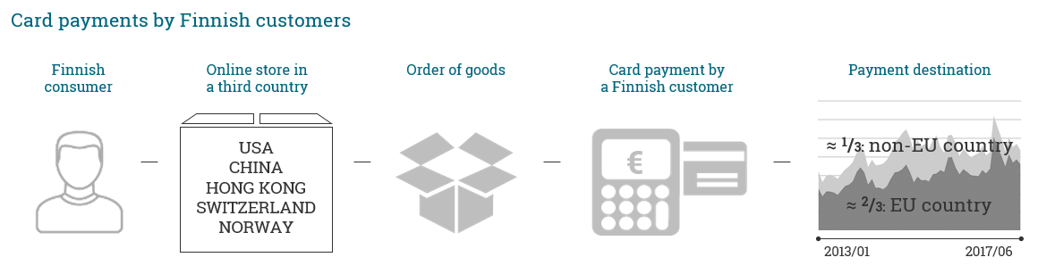 Card payment destinations by Finnish customers: 1/3 non-EU-country and 2/3 EU-country