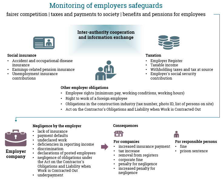 Monitoring of employers safeguards: fairer competition, taxes and payments to society, benefits and pensions for employees